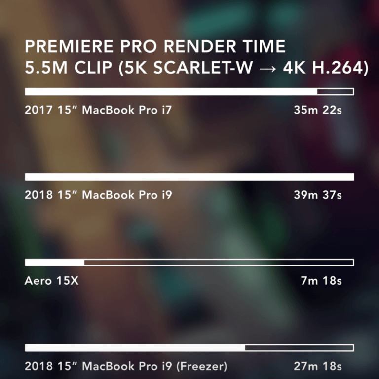 New MacBook Pros run hot and throttle performance