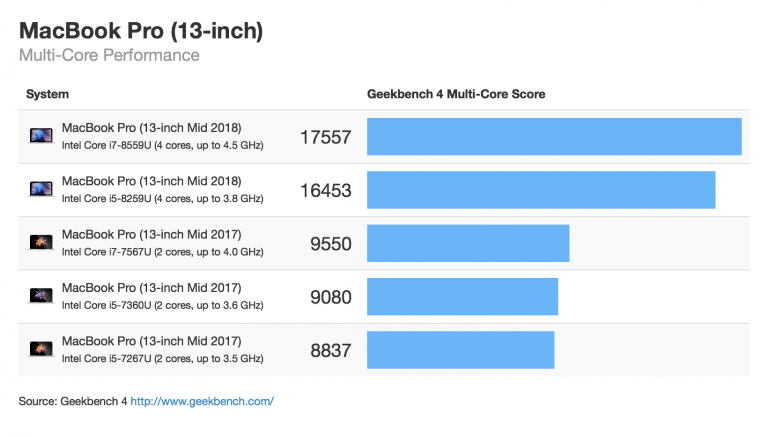 2018 MacBook Pro Series significantly faster