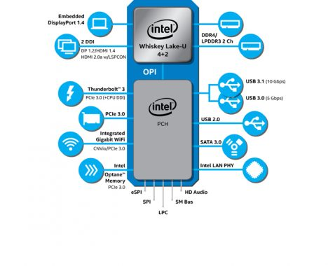 Intel 9thGen U series diagram
