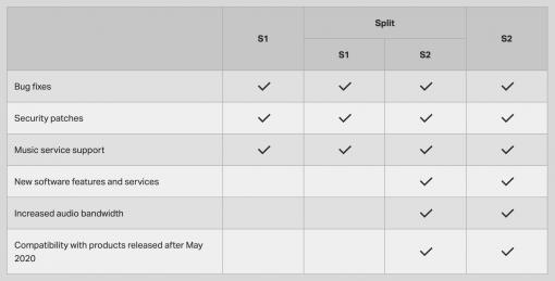 Sonos S1 S2 Compatibility