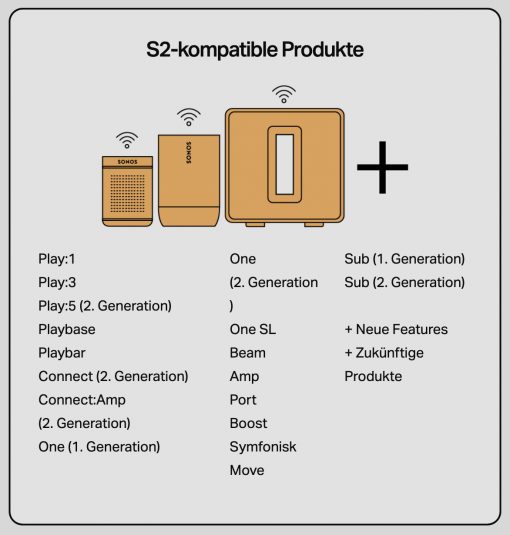 Sonos S2 Device Group