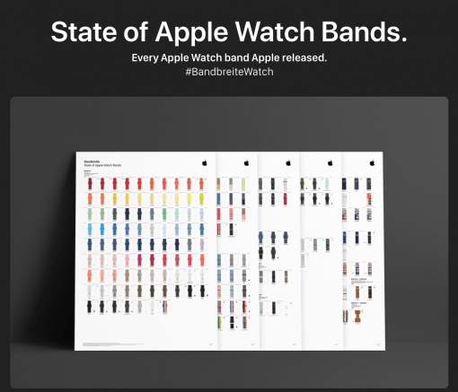 Apple Watch Bandbreite