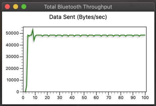 Bluetooth Data aptX