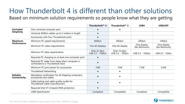 Intel introduces Thunderbolt 4 – not faster, but more versatile