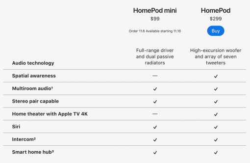 HomePod Comparison